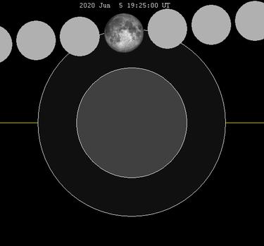 eclissi di luna di gennaio 2020